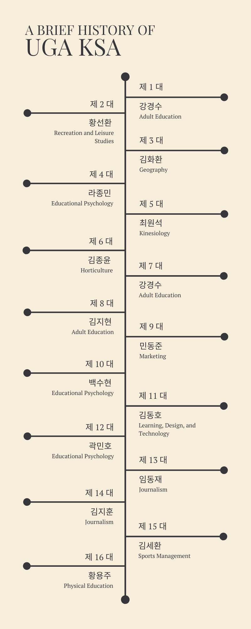 UGA_KSA_Timeline.png